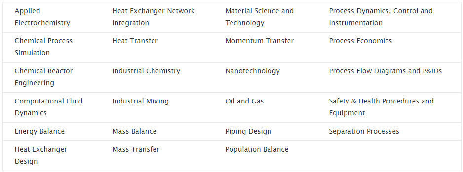 Chemical Engineering expert papers